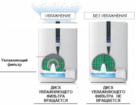 Комфортный уровень влажности в комнате гарантирует технология холодного испарения