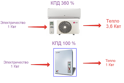 Эффективность обогрева сплит-системой в 5 раз выше, чем электрическим обогревателем