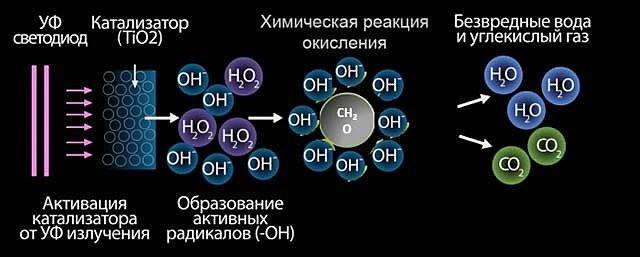 Принцип фотокаталической очистки воздуха