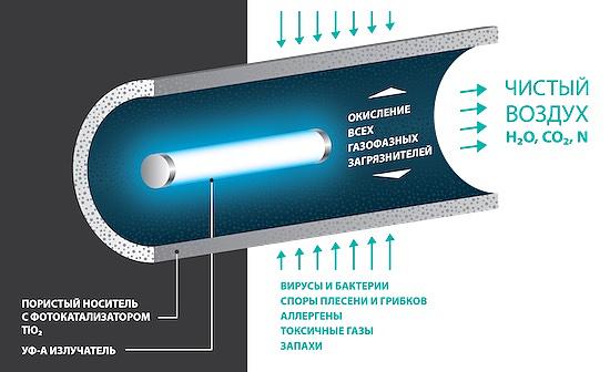 Процесс окисления при фотокатализе активируется УФ лампой