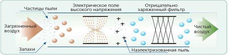 Принцип электростатической очистки воздуха от пыли