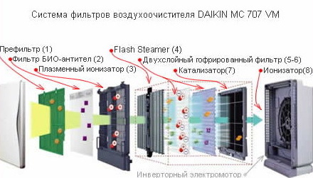 Система фильтрации Дайкин