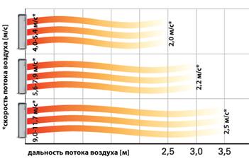 Производительность по воздуху - важный показатель эффективности работы