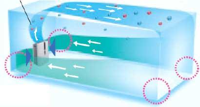 Распределение воздушного потока в новых очистителях воздуха Sharp