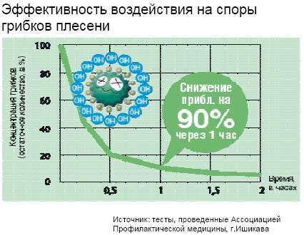 Воздухоочистители Sharp - уничтожение спор грибков плесени